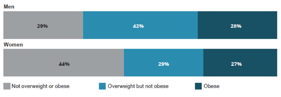 Proportion of adults who are overweight or obese